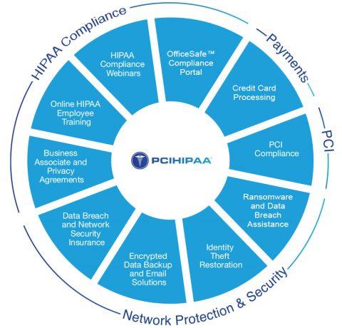 pcihipaa_chart4